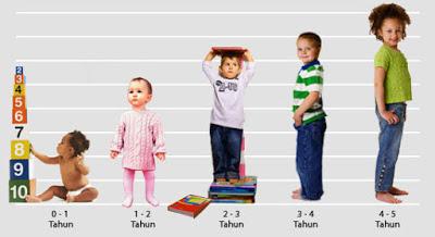 Berapa batas usia pertumbuhan tinggi badan anak laki dan perempuan melambat